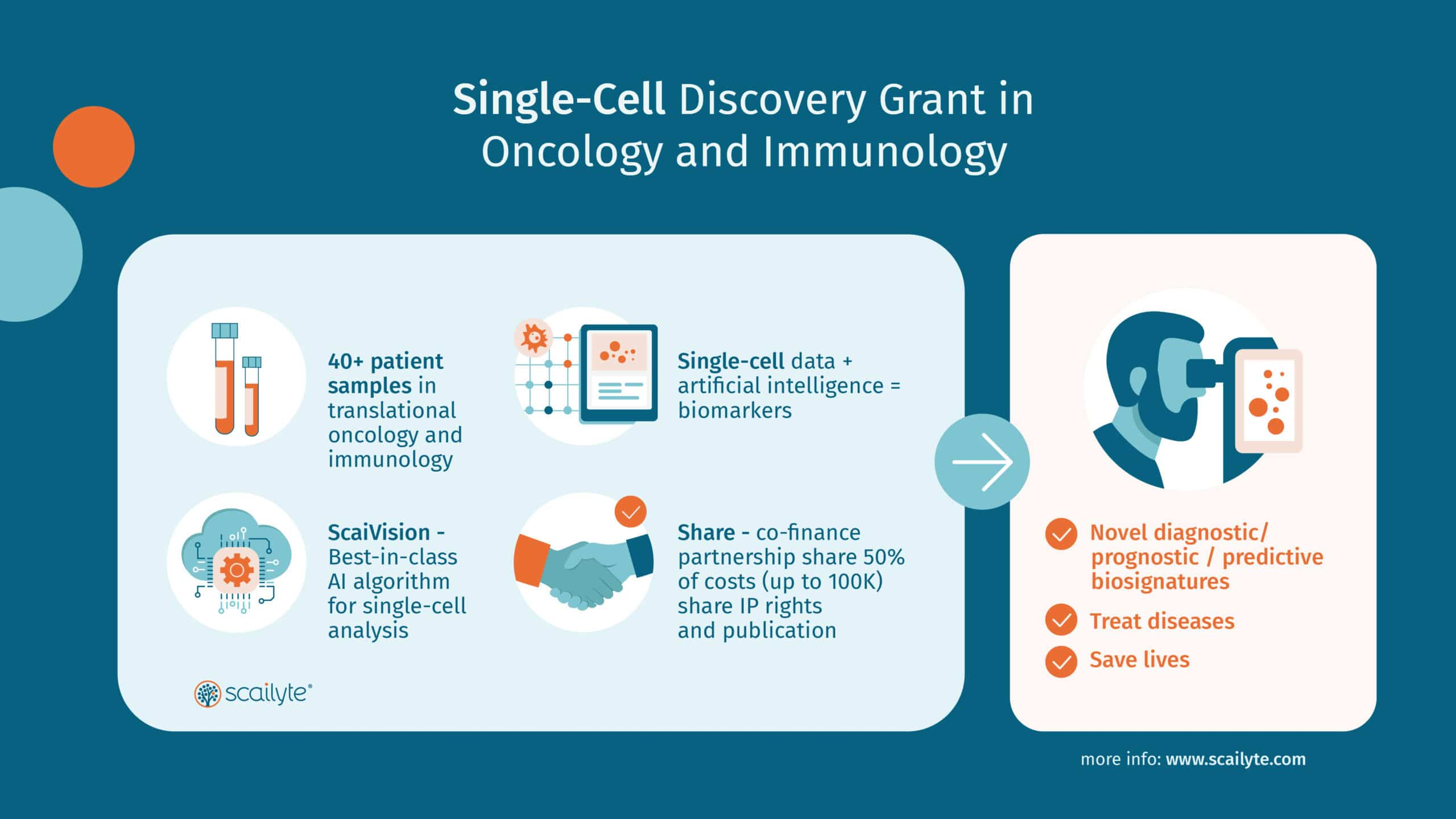 Single-Cell Discovery Grant in Oncology and Immunology